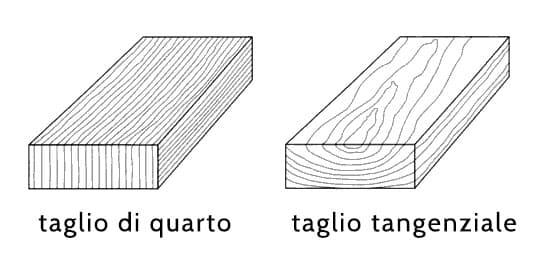 Taglio di quarto e taglio tangenziale